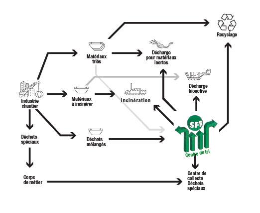 Processus de tri des déchets